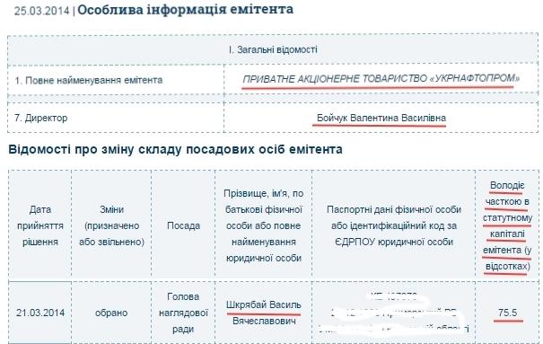 частка-в-укрнафтопрому2