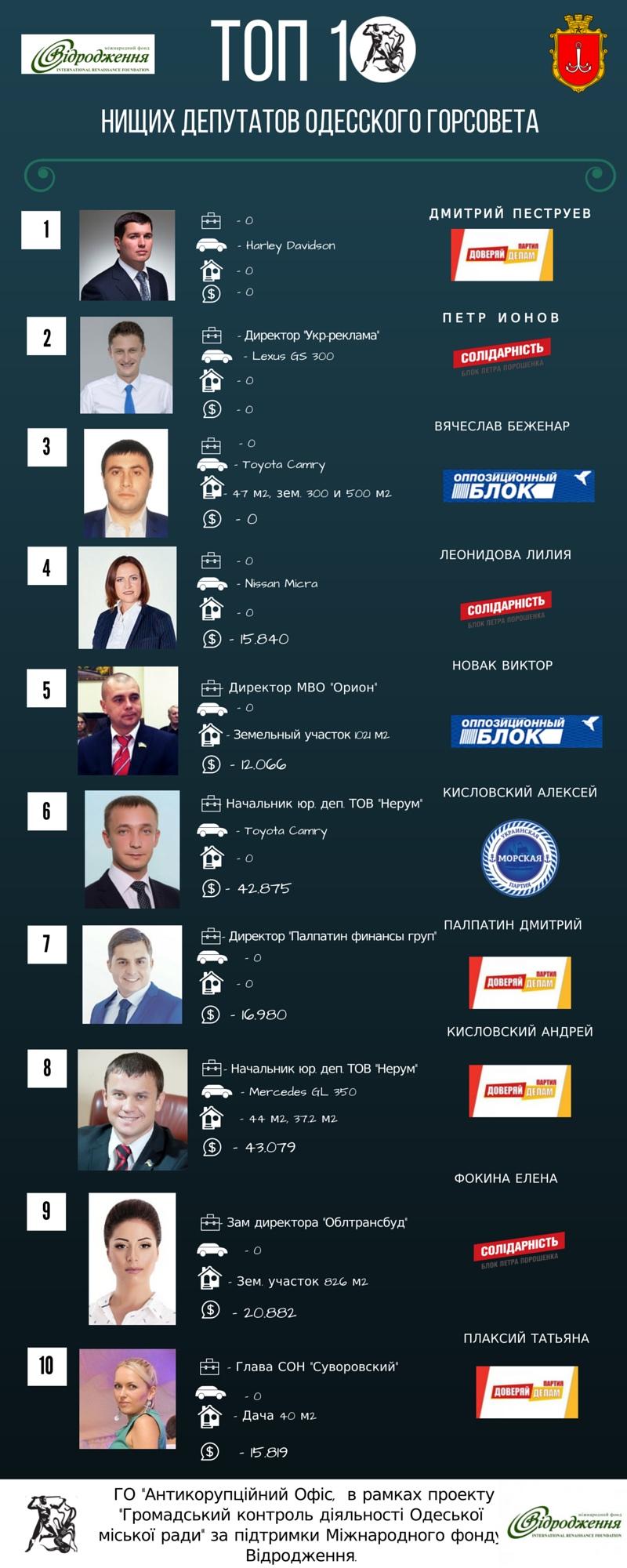 Топ 10 нищих депутатов Одесского горсовета